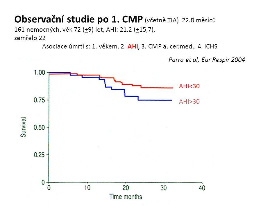 Observační studie po 1. CMP (včetně TIA) 22.8 měsíců 161 nemocných, věk 72 (+9) let, AHI: 21.2 (+15,7), zemřelo 22 Asociace úmrtí s: 1. věkem, 2. AHI,