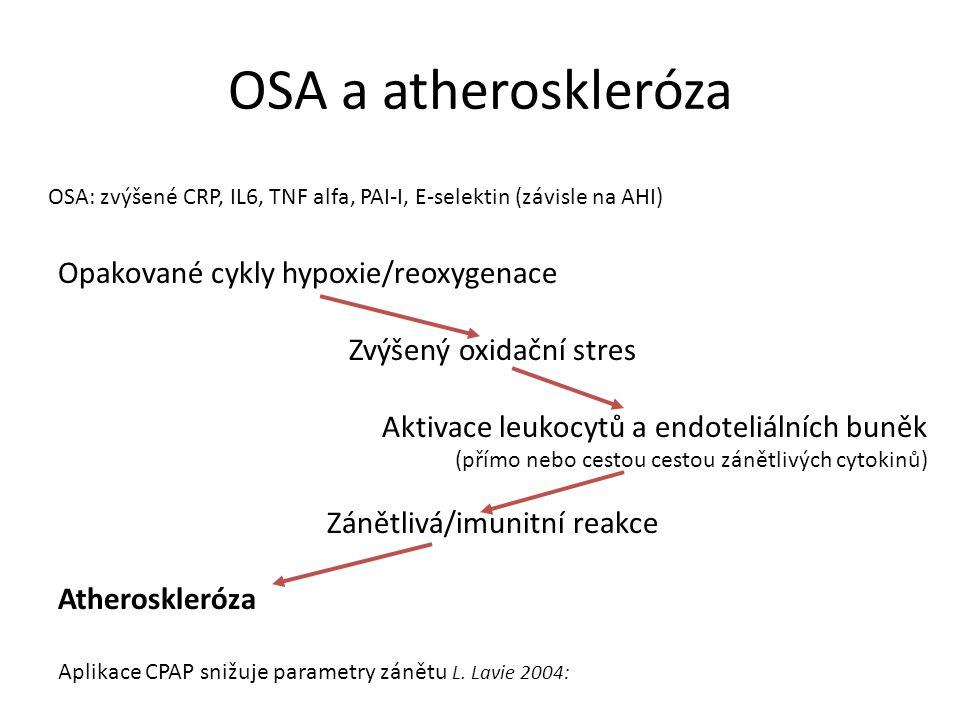 OSA a atheroskleróza Opakované cykly hypoxie/reoxygenace Zvýšený oxidační stres Aktivace leukocytů a endoteliálních buněk (přímo nebo cestou cestou zá
