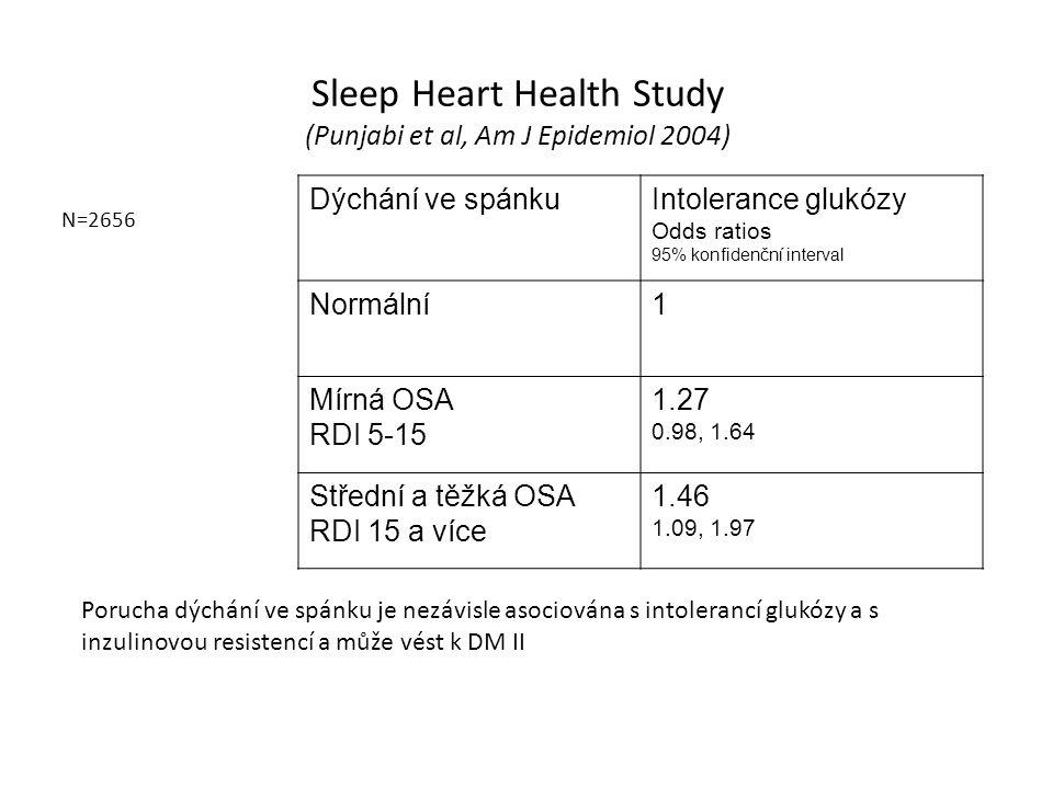 Sleep Heart Health Study (Punjabi et al, Am J Epidemiol 2004) Dýchání ve spánkuIntolerance glukózy Odds ratios 95% konfidenční interval Normální1 Mírn