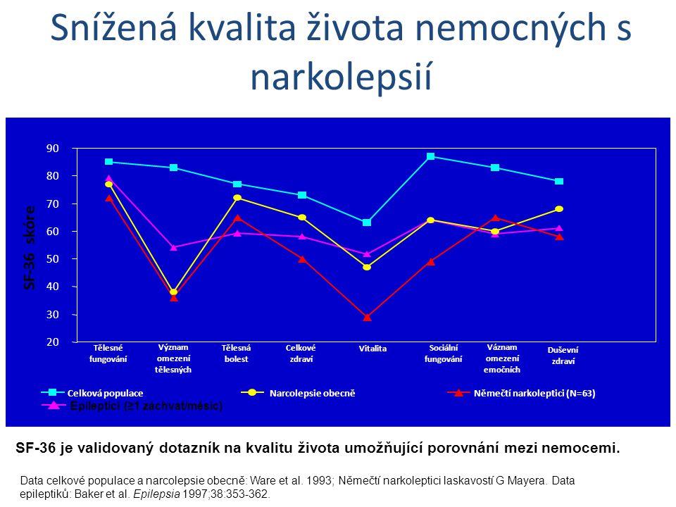 Data celkové populace a narcolepsie obecně: Ware et al. 1993; Němečtí narkoleptici laskavostí G Mayera. Data epileptiků: Baker et al. Epilepsia 1997;3