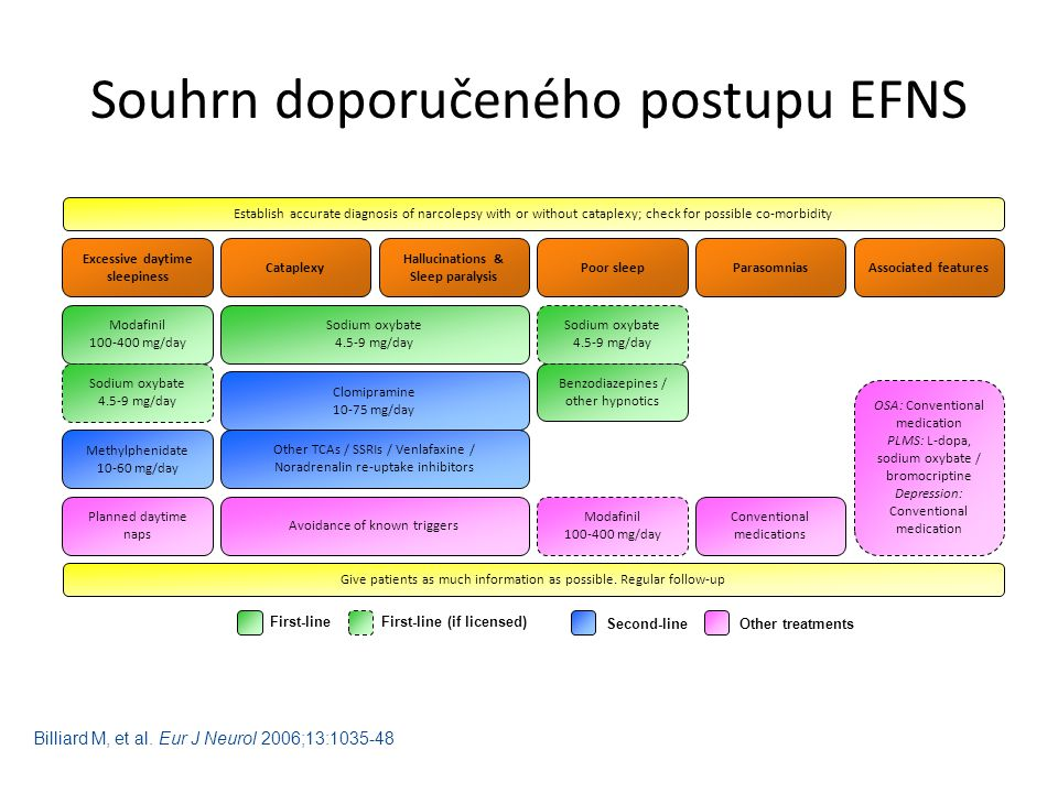 Souhrn doporučeného postupu EFNS Establish accurate diagnosis of narcolepsy with or without cataplexy; check for possible co-morbidity Excessive daytime sleepiness Cataplexy Hallucinations & Sleep paralysis Poor sleep Parasomnias Associated features Give patients as much information as possible.
