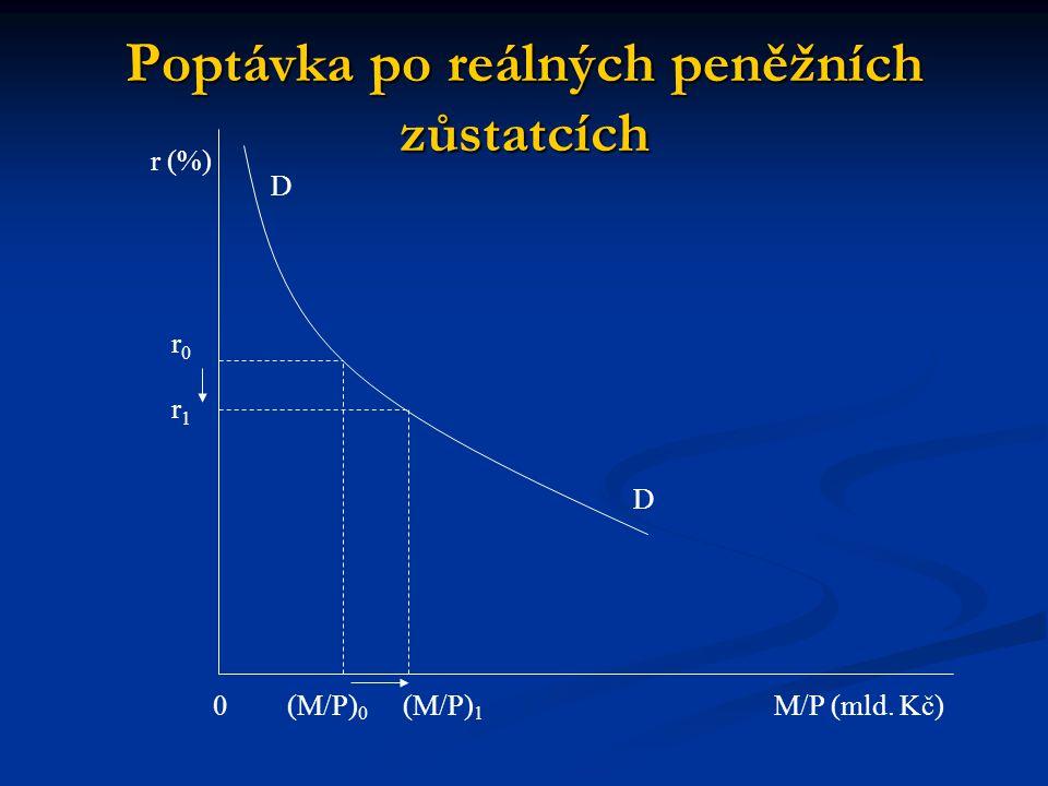r (%) Poptávka po reálných peněžních zůstatcích D D 0 r0r0 r1r1 (M/P) 0 (M/P) 1 M/P (mld. Kč)