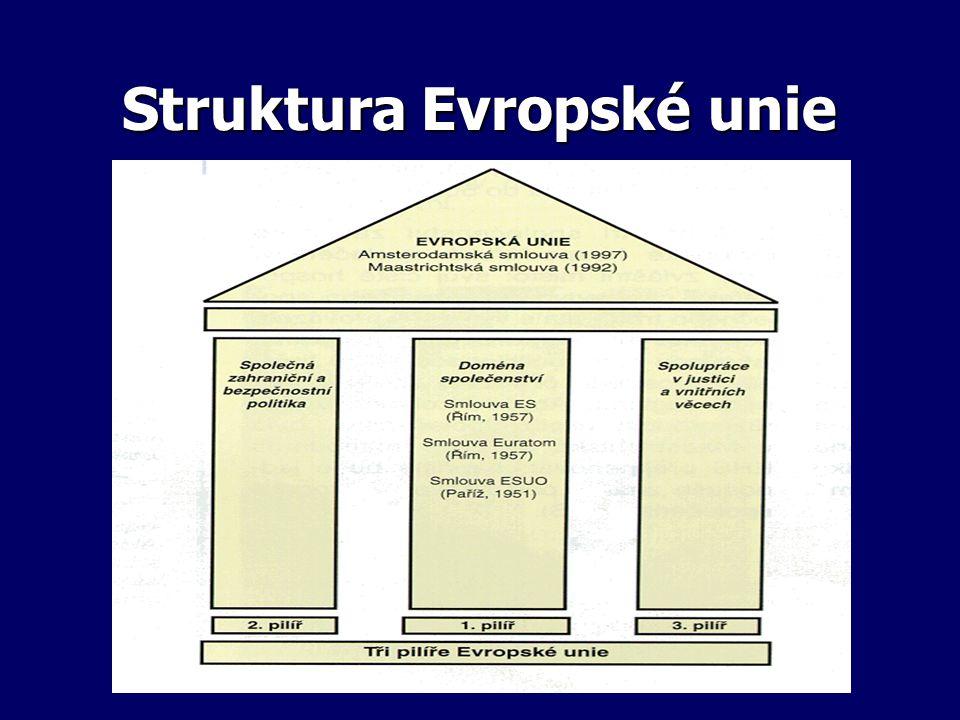 Struktura Evropské unie