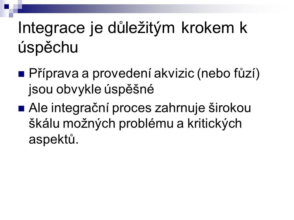 Postakviziční plán Slouží pro integraci společnosti.