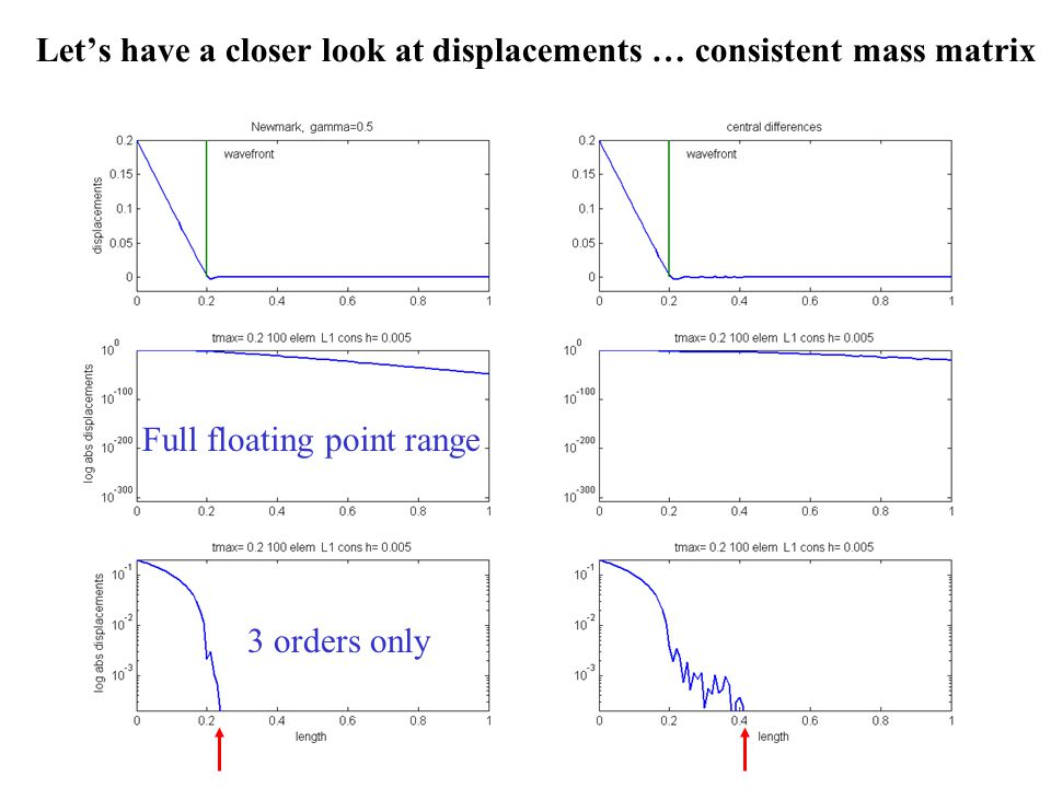 Let's have a closer look at displacements … consistent mass matrix Full floating point range 3 orders only