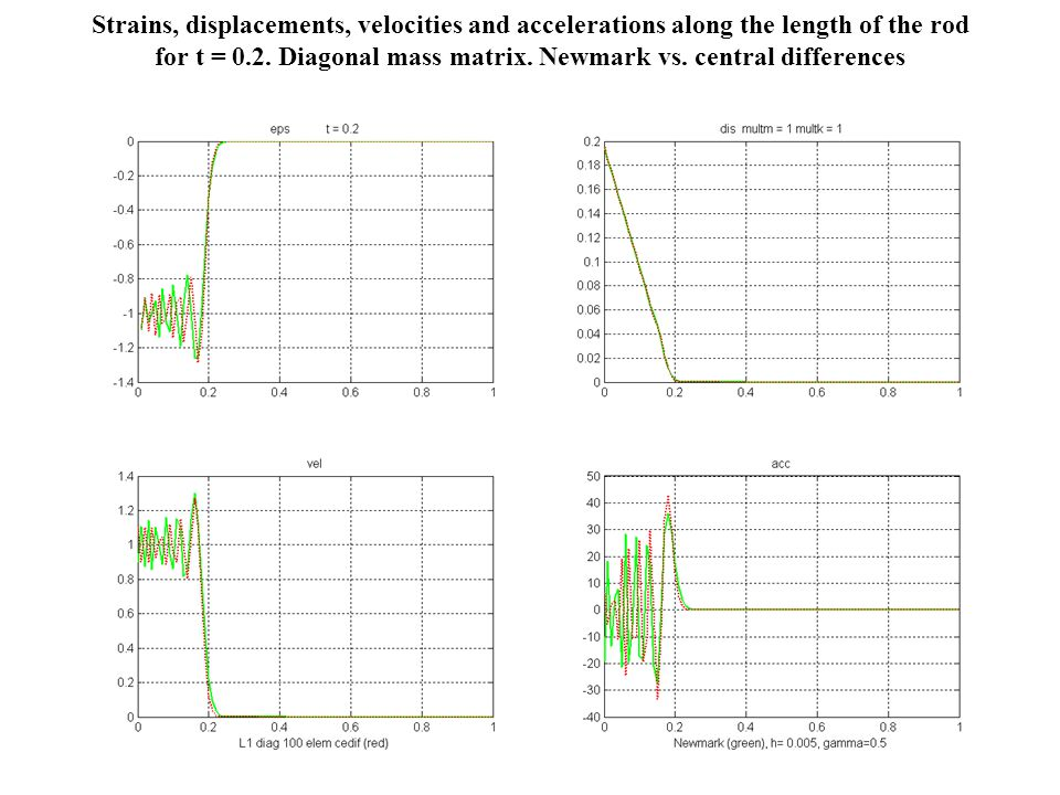 Strains, displacements, velocities and accelerations along the length of the rod for t = 0.2.