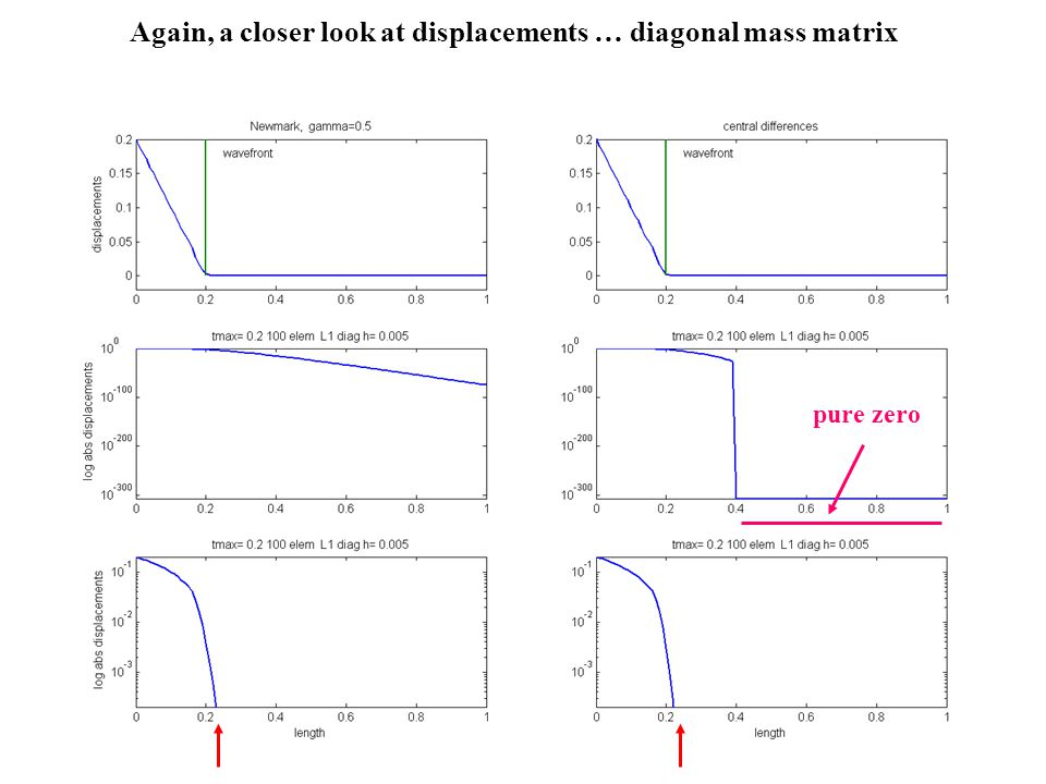 Again, a closer look at displacements … diagonal mass matrix pure zero