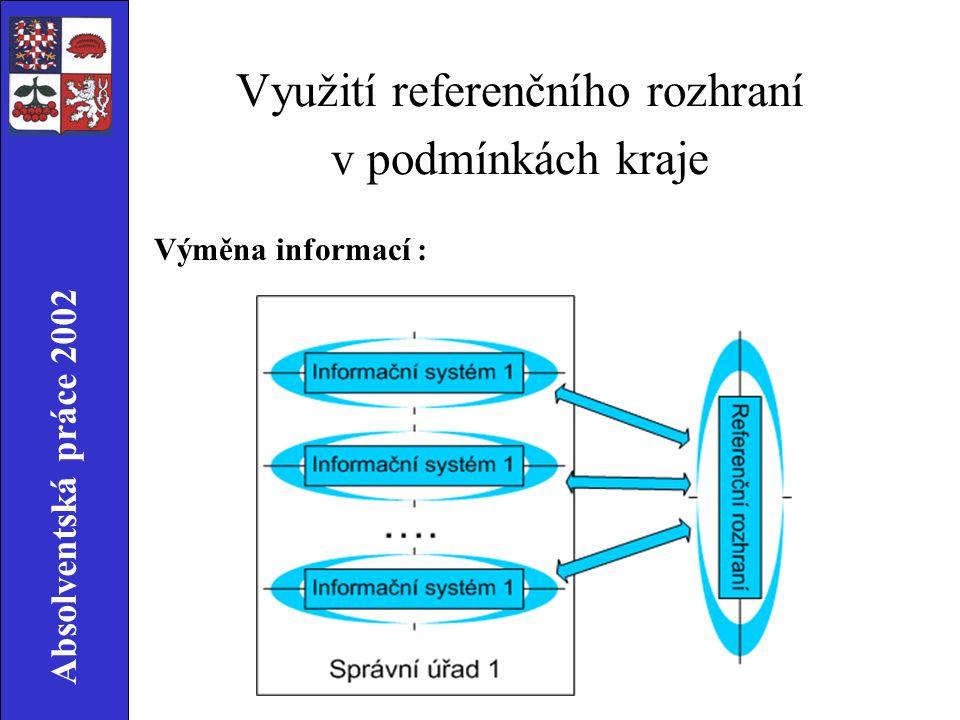 Absolventská práce 2002 Využití referenčního rozhraní v podmínkách kraje Výměna informací :