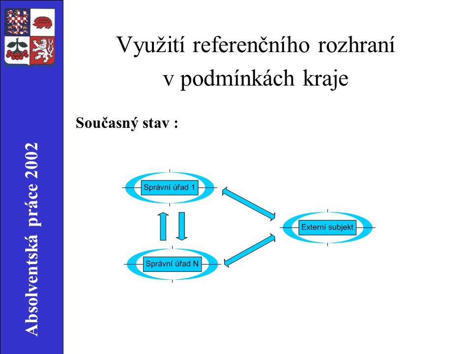 Absolventská práce 2002 Využití referenčního rozhraní v podmínkách kraje Současný stav :