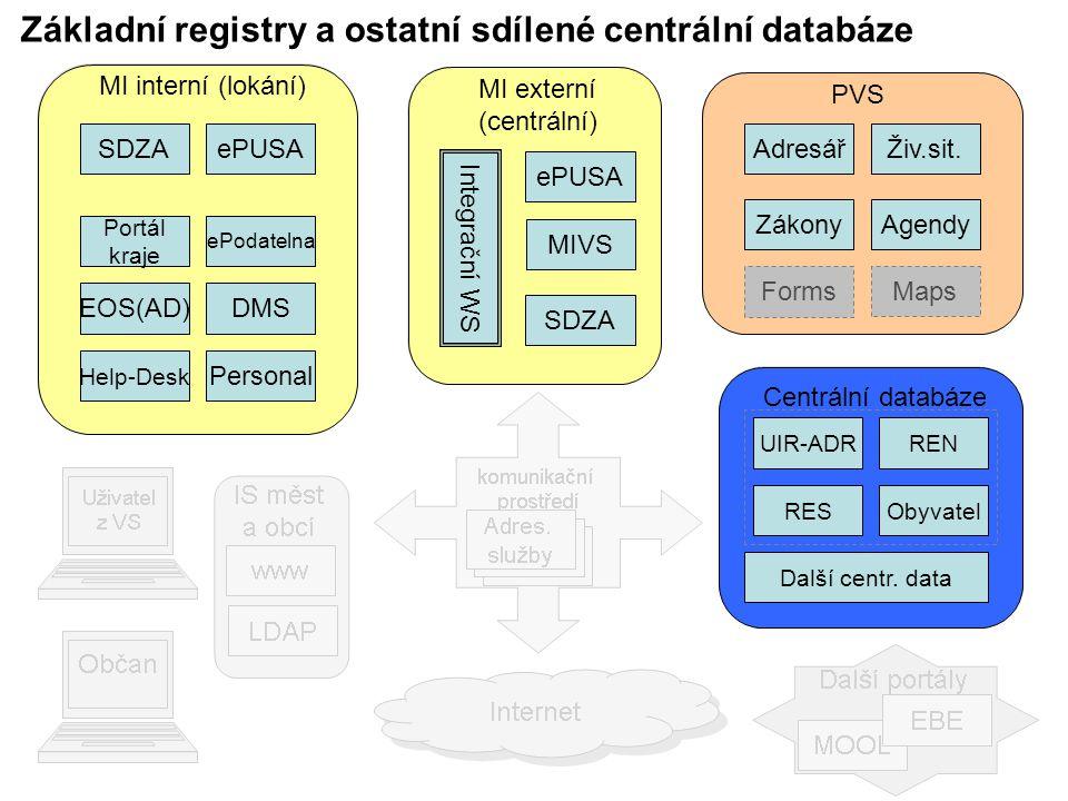 Základní registry a ostatní sdílené centrální databáze SDZA MI externí (centrální) ePUSA MIVS Integrační WS SDZA MI interní (lokání) ePUSA EOS(AD)DMS Help-Desk Personal ePodatelna Portál kraje PVS AdresářŽiv.sit.
