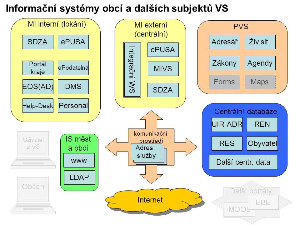 Informační systémy obcí a dalších subjektů VS SDZA MI externí (centrální) ePUSA MIVS Integrační WS SDZA MI interní (lokání) ePUSA EOS(AD)DMS Help-Desk Personal ePodatelna Portál kraje PVS AdresářŽiv.sit.
