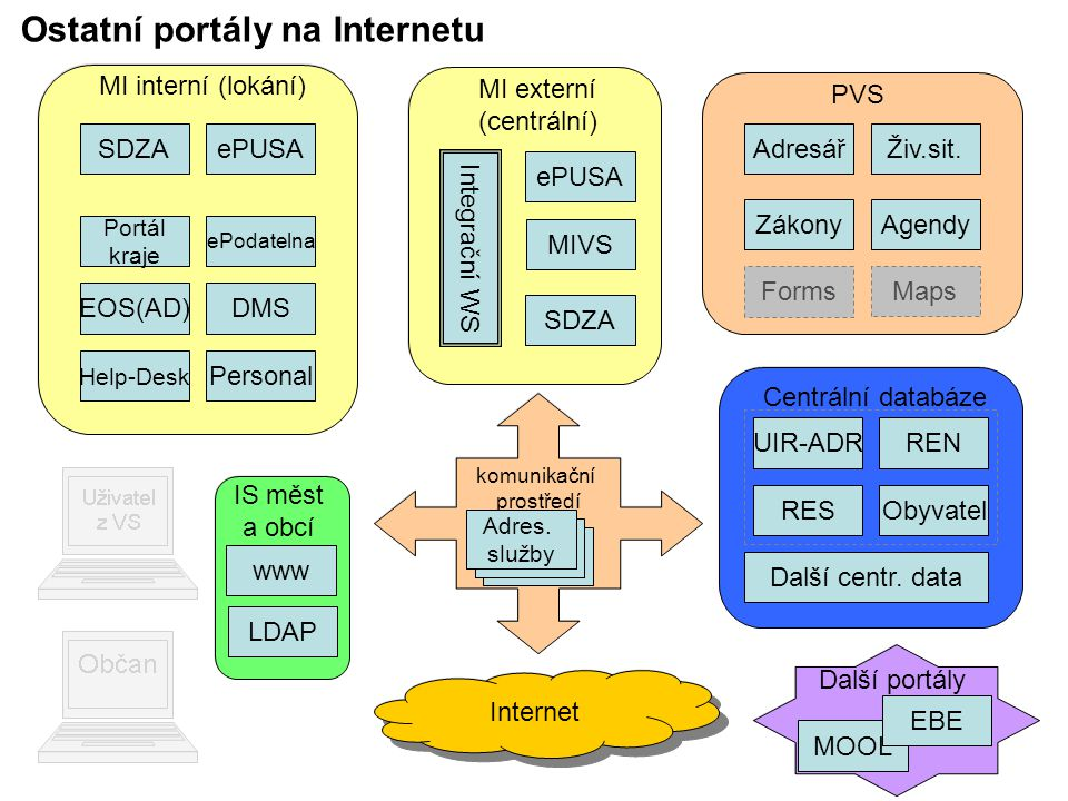 Ostatní portály na Internetu SDZA MI externí (centrální) ePUSA MIVS Integrační WS SDZA MI interní (lokání) ePUSA EOS(AD)DMS Help-Desk Personal ePodatelna Portál kraje PVS AdresářŽiv.sit.