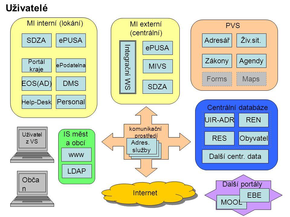 Uživatelé SDZA MI externí (centrální) ePUSA MIVS Integrační WS SDZA MI interní (lokání) ePUSA EOS(AD)DMS Help-Desk Personal ePodatelna Portál kraje PVS AdresářŽiv.sit.