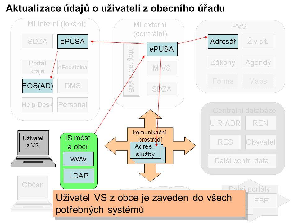 Aktualizace údajů o uživateli z obecního úřadu ePUSA Adresář komunikační prostředí Adres.