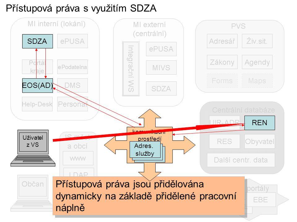 Přístupová práva s využitím SDZA Přístupová práva jsou přidělována dynamicky na základě přidělené pracovní náplně SDZA EOS(AD) REN Uživatel z VS komunikační prostředí Adres.