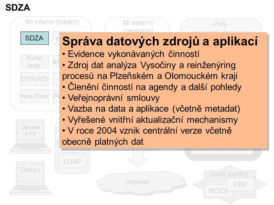 SDZA Správa datových zdrojů a aplikací Evidence vykonávaných činností Zdroj dat analýza Vysočiny a reinženýring procesů na Plzeňském a Olomouckém kraji Členění činností na agendy a další pohledy Veřejnoprávní smlouvy Vazba na data a aplikace (včetně metadat) Vyřešené vnitřní aktualizační mechanismy V roce 2004 vznik centrální verze včetně obecně platných dat Správa datových zdrojů a aplikací Evidence vykonávaných činností Zdroj dat analýza Vysočiny a reinženýring procesů na Plzeňském a Olomouckém kraji Členění činností na agendy a další pohledy Veřejnoprávní smlouvy Vazba na data a aplikace (včetně metadat) Vyřešené vnitřní aktualizační mechanismy V roce 2004 vznik centrální verze včetně obecně platných dat