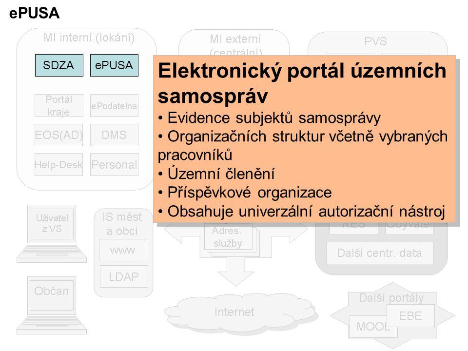 Aktualizace údajů o uživateli úřadem s integrovaným LDAP ePUSA EOS(AD) Personal Adresář komunikační prostředí Adres.