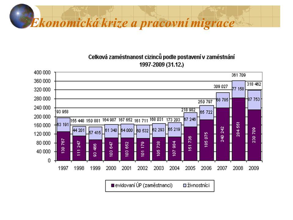 Ekonomická krize a pracovní migrace