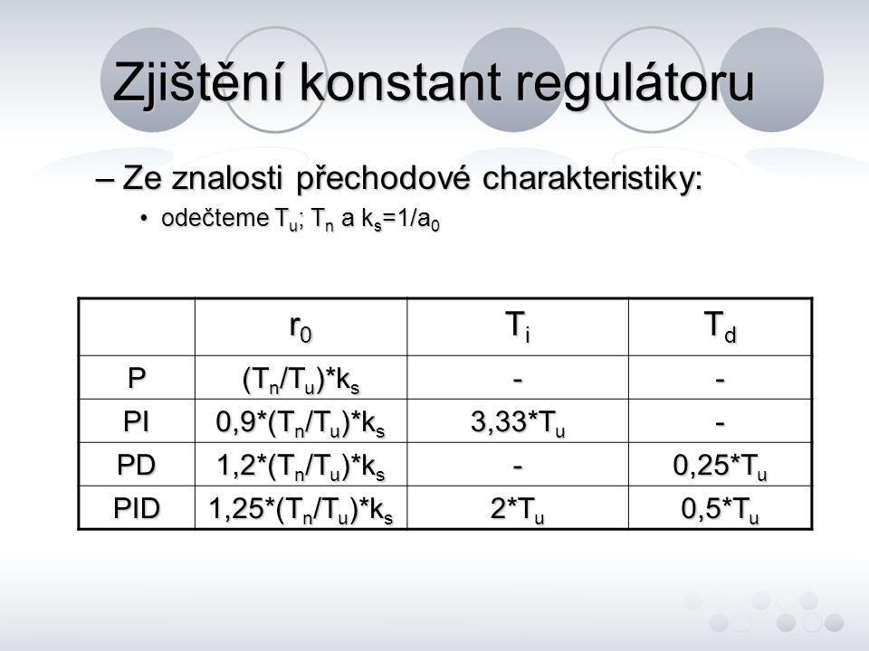 Zjištění konstant regulátoru –Ze znalosti přechodové charakteristiky: odečteme T u ; T n a k s =1/a 0odečteme T u ; T n a k s =1/a 0 r0r0r0r0 TiTiTiTi