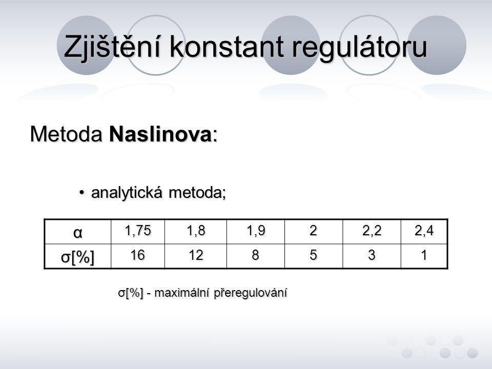 Zjištění konstant regulátoru Metoda Naslinova: analytická metoda;analytická metoda; α1,751,81,922,22,4 σ[%]σ[%]σ[%]σ[%]16128531 σ[%] - maximální přere