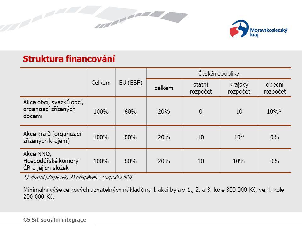 GS Síť sociální integrace Struktura financování CelkemEU (ESF) Česká republika celkem státní rozpočet krajský rozpočet obecní rozpočet Akce obcí, svaz
