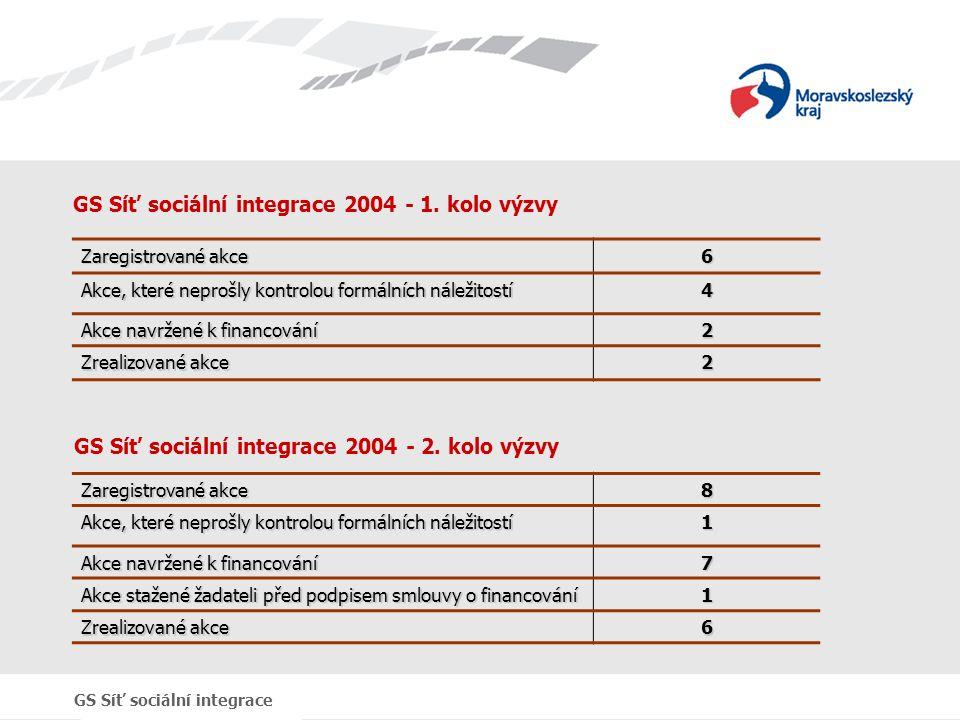GS Síť sociální integrace GS Síť sociální integrace 2004 - 1. kolo výzvy Zaregistrované akce 6 Akce, které neprošly kontrolou formálních náležitostí 4