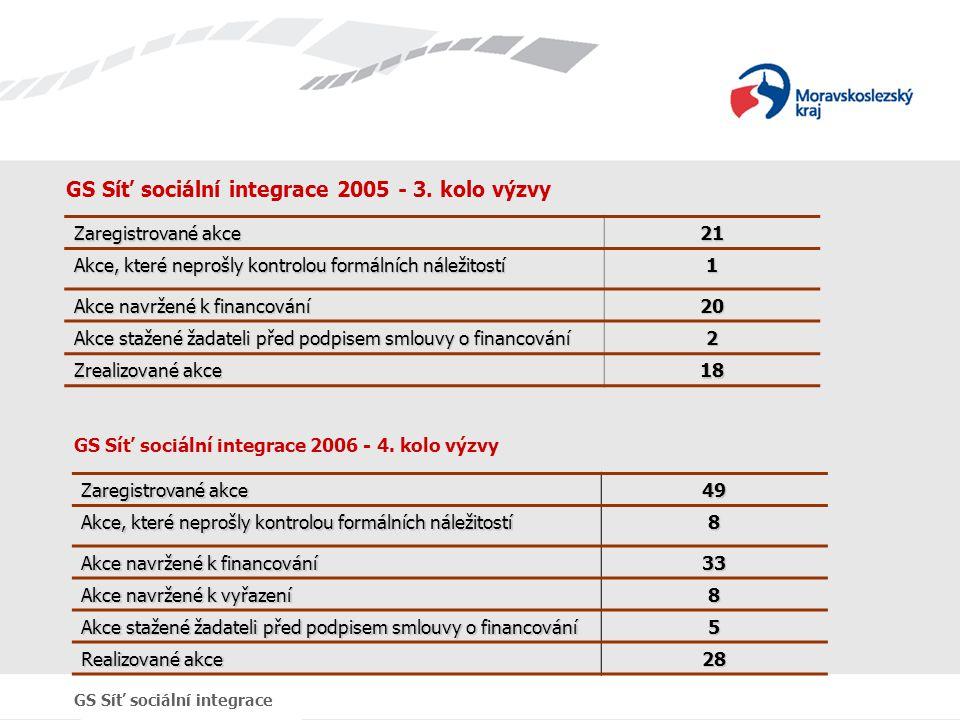 GS Síť sociální integrace GS Síť sociální integrace 2005 - 3. kolo výzvy Zaregistrované akce 21 Akce, které neprošly kontrolou formálních náležitostí