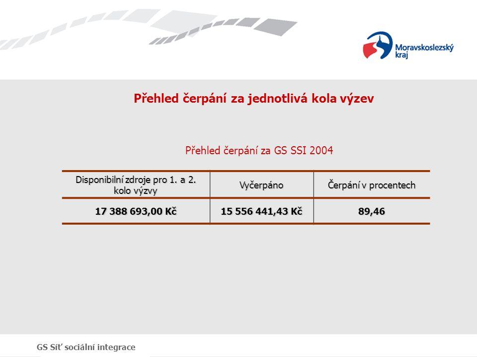 GS Síť sociální integrace Přehled čerpání za jednotlivá kola výzev Disponibilní zdroje pro 1. a 2. kolo výzvy Vyčerpáno Čerpání v procentech 17 388 69