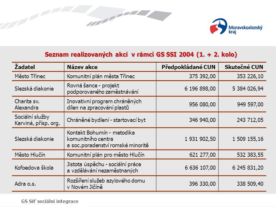 GS Síť sociální integrace Seznam realizovaných akcí v rámci GS SSI 2004 (1. + 2. kolo) ŽadatelNázev akcePředpokládané CUN Skutečné CUN Město TřinecKom