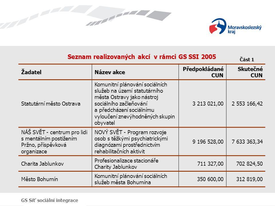 GS Síť sociální integrace Seznam realizovaných akcí v rámci GS SSI 2005 Žadatel Název akce Předpokládané CUN Skutečné CUN Statutární město Ostrava Kom