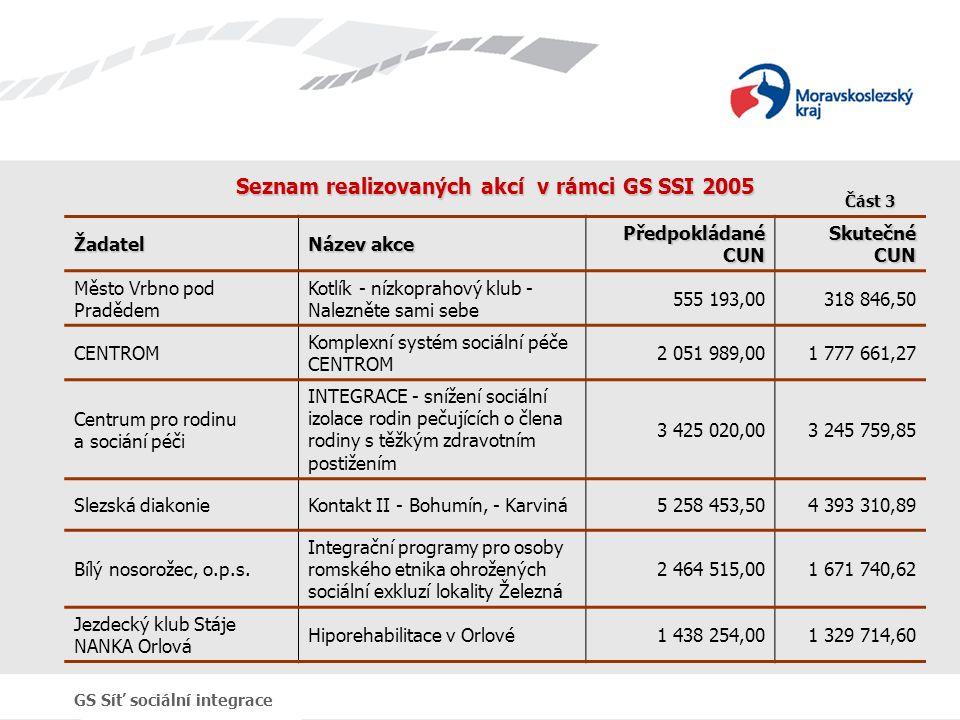 GS Síť sociální integrace Seznam realizovaných akcí v rámci GS SSI 2005 Žadatel Název akce Předpokládané CUN Skutečné CUN Město Vrbno pod Pradědem Kot