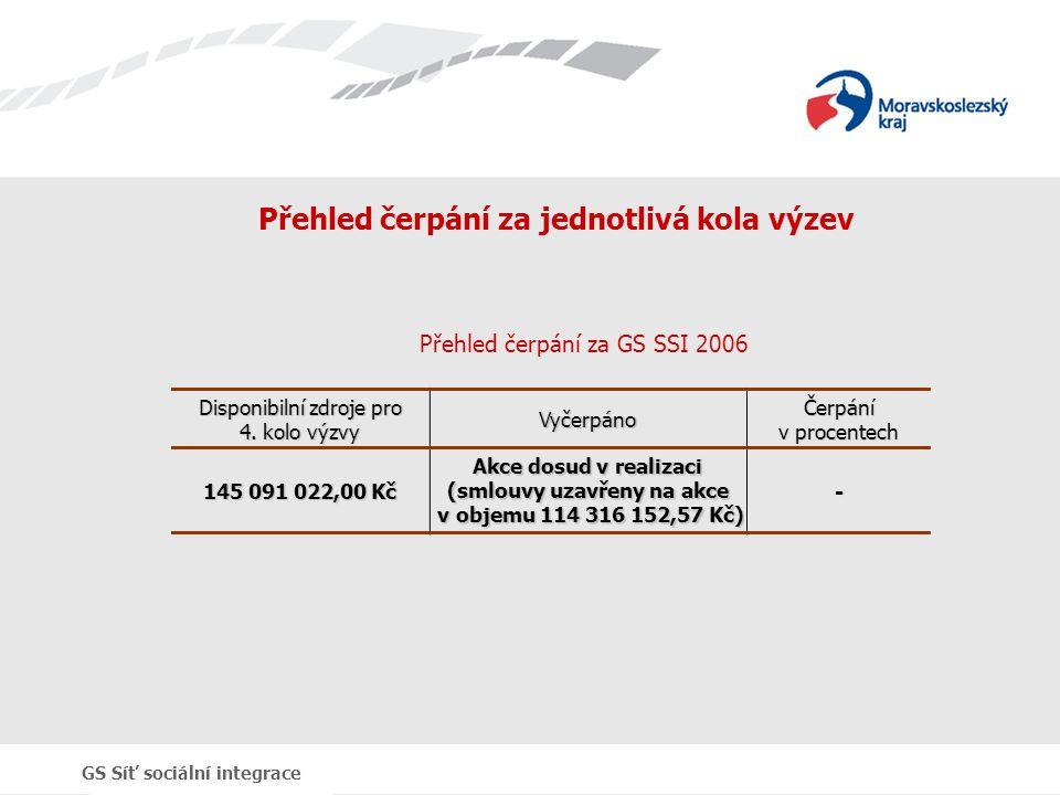GS Síť sociální integrace Přehled čerpání za jednotlivá kola výzev Disponibilní zdroje pro 4. kolo výzvy VyčerpánoČerpání v procentech 145 091 022,00