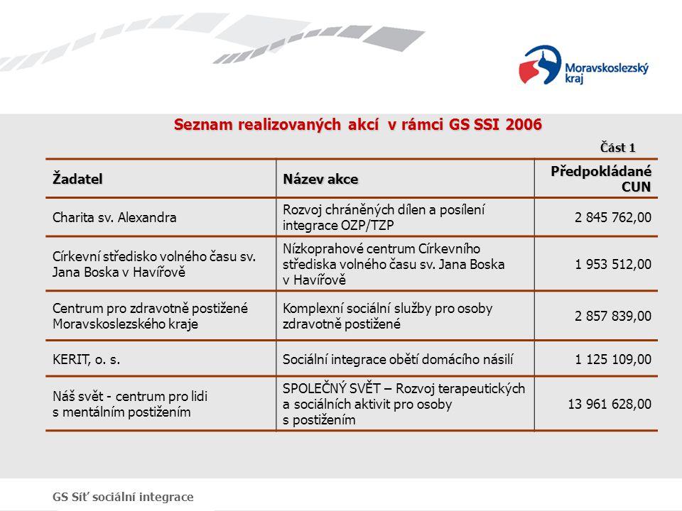 GS Síť sociální integrace Seznam realizovaných akcí v rámci GS SSI 2006 Žadatel Název akce Předpokládané CUN Charita sv. Alexandra Rozvoj chráněných d