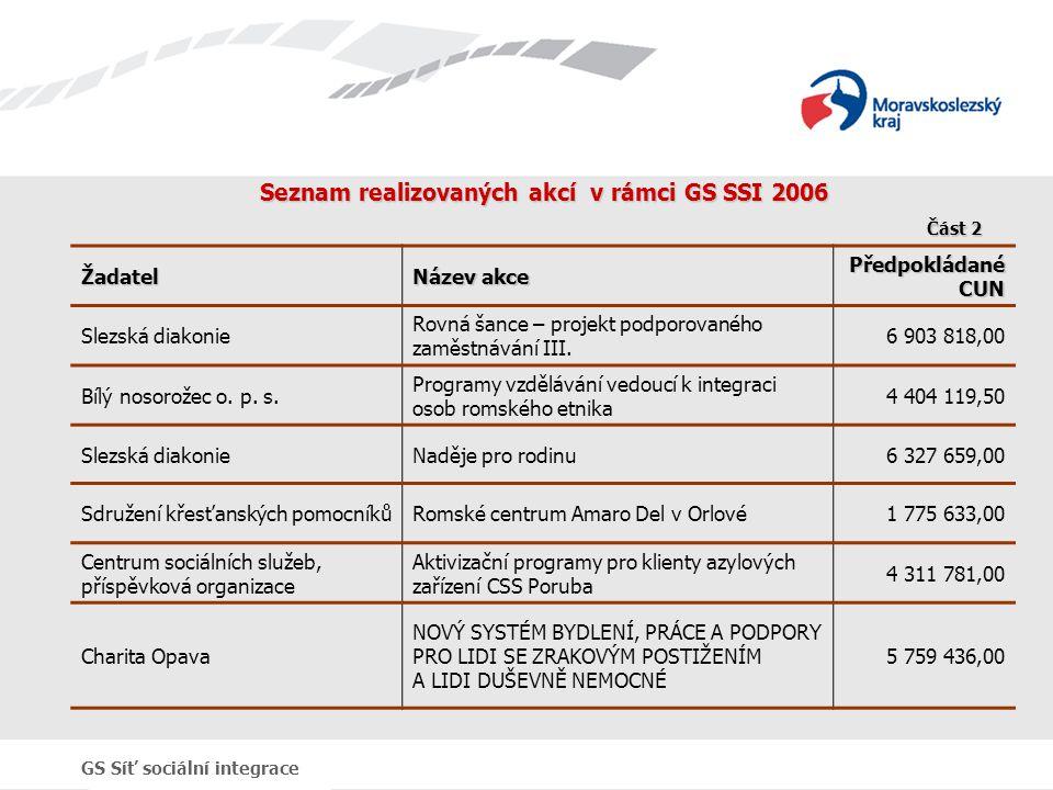 GS Síť sociální integrace Seznam realizovaných akcí v rámci GS SSI 2006 Žadatel Název akce Předpokládané CUN Slezská diakonie Rovná šance – projekt po