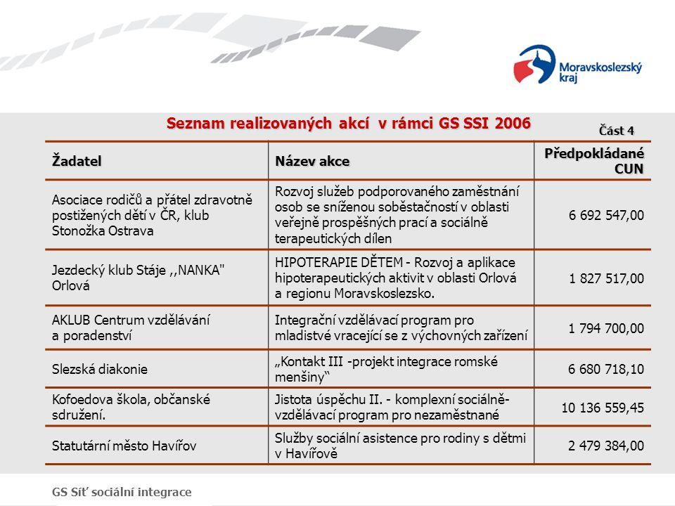 GS Síť sociální integrace Seznam realizovaných akcí v rámci GS SSI 2006 Žadatel Název akce Předpokládané CUN Asociace rodičů a přátel zdravotně postiž