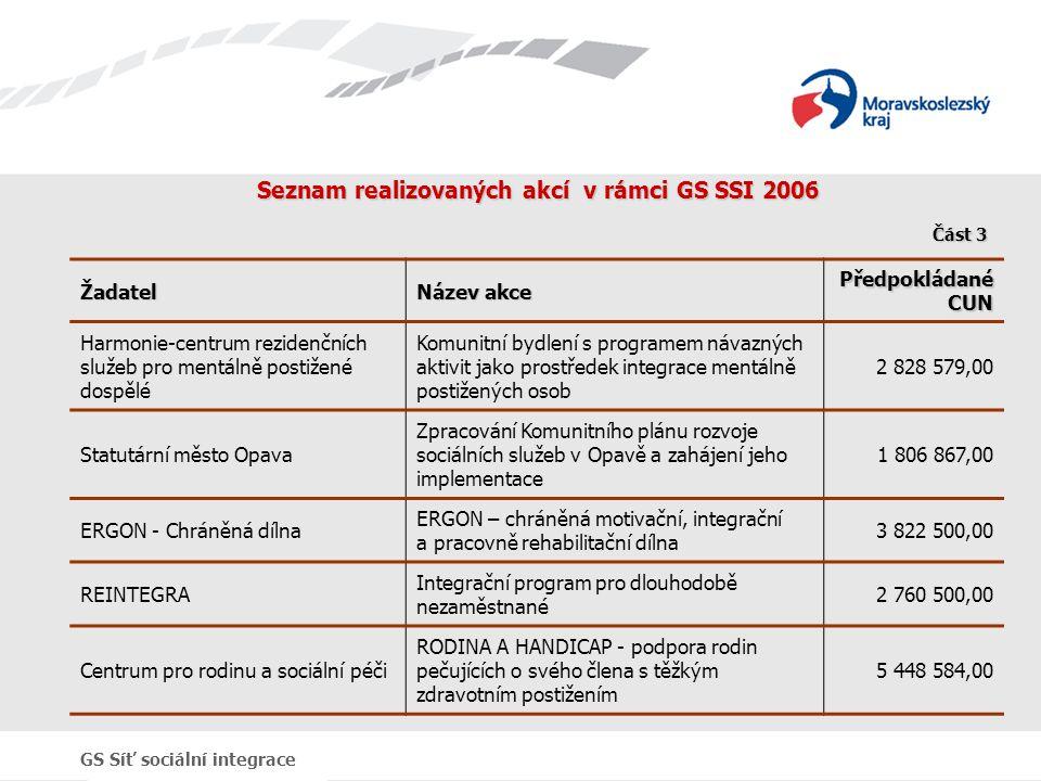 GS Síť sociální integrace Seznam realizovaných akcí v rámci GS SSI 2006 Žadatel Název akce Předpokládané CUN Harmonie-centrum rezidenčních služeb pro