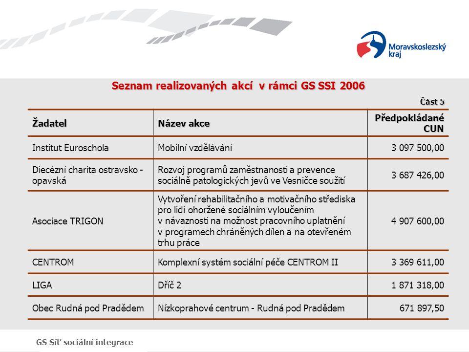 GS Síť sociální integrace Seznam realizovaných akcí v rámci GS SSI 2006 Žadatel Název akce Předpokládané CUN Institut EuroscholaMobilní vzdělávání3 09