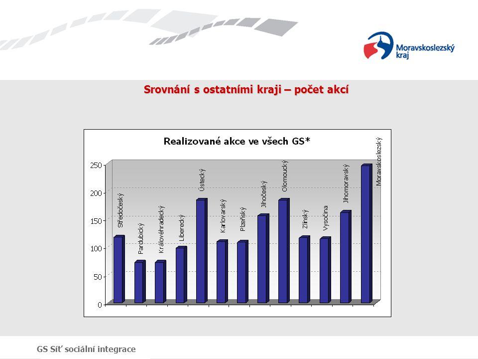 GS Síť sociální integrace Srovnání s ostatními kraji – počet akcí