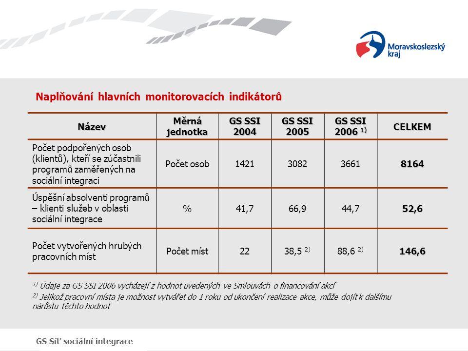 Naplňování hlavních monitorovacích indikátorů Název Měrná jednotka GS SSI 2004 GS SSI 2005 GS SSI 2006 1) CELKEM Počet podpořených osob (klientů), kte