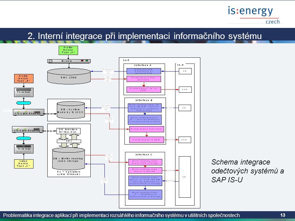 Problematika integrace aplikací při implementaci rozsáhlého informačního systému v utilitních společnostech 13 2. Interní integrace při implementaci i