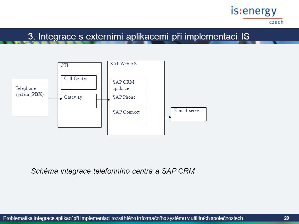 Problematika integrace aplikací při implementaci rozsáhlého informačního systému v utilitních společnostech 20 3. Integrace s externími aplikacemi při