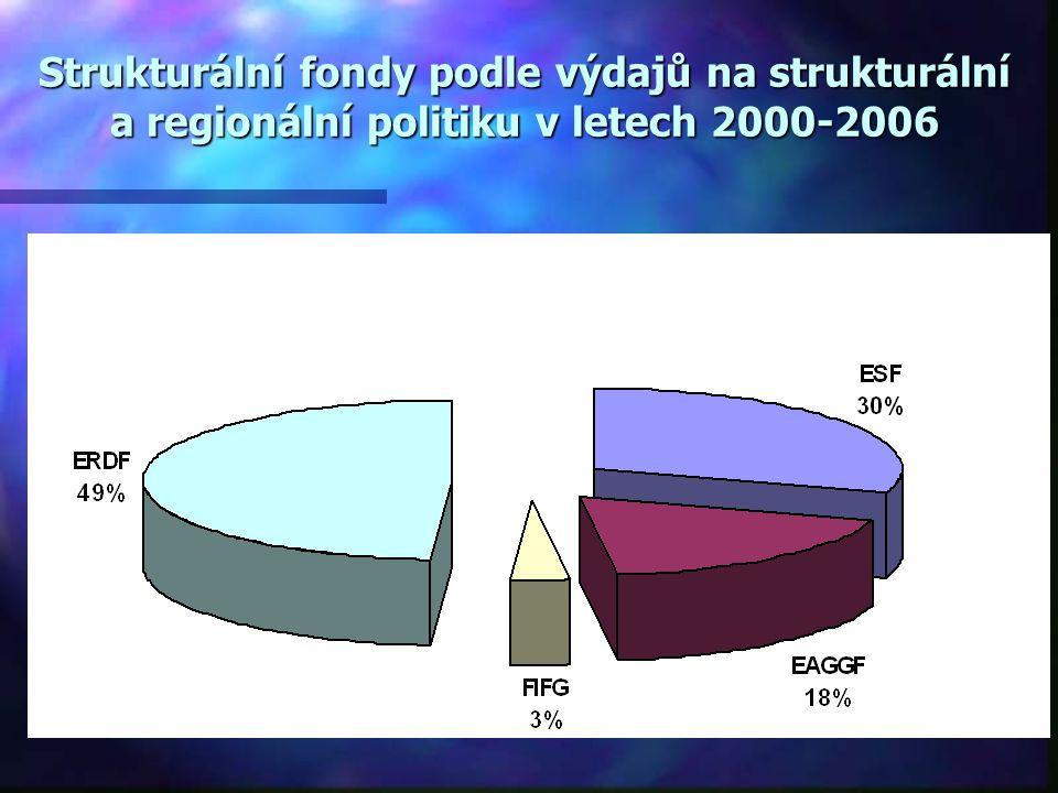 Nástroje strukturální politiky  Strukturální fondy Evropské unie  Evropský fond regionálního rozvoje (ERDF)  Evropský sociální fond (ESF)  Evropsk