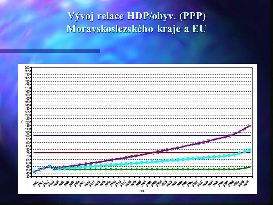 Konvergence HDP/obyv. (PPP) Moravskoslezska a Evropské unie