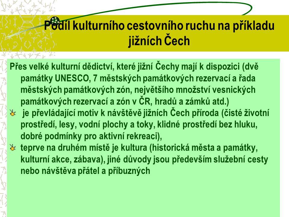 Podíl kulturního cestovního ruchu na příkladu jižních Čech Přes velké kulturní dědictví, které jižní Čechy mají k dispozici (dvě památky UNESCO, 7 měs