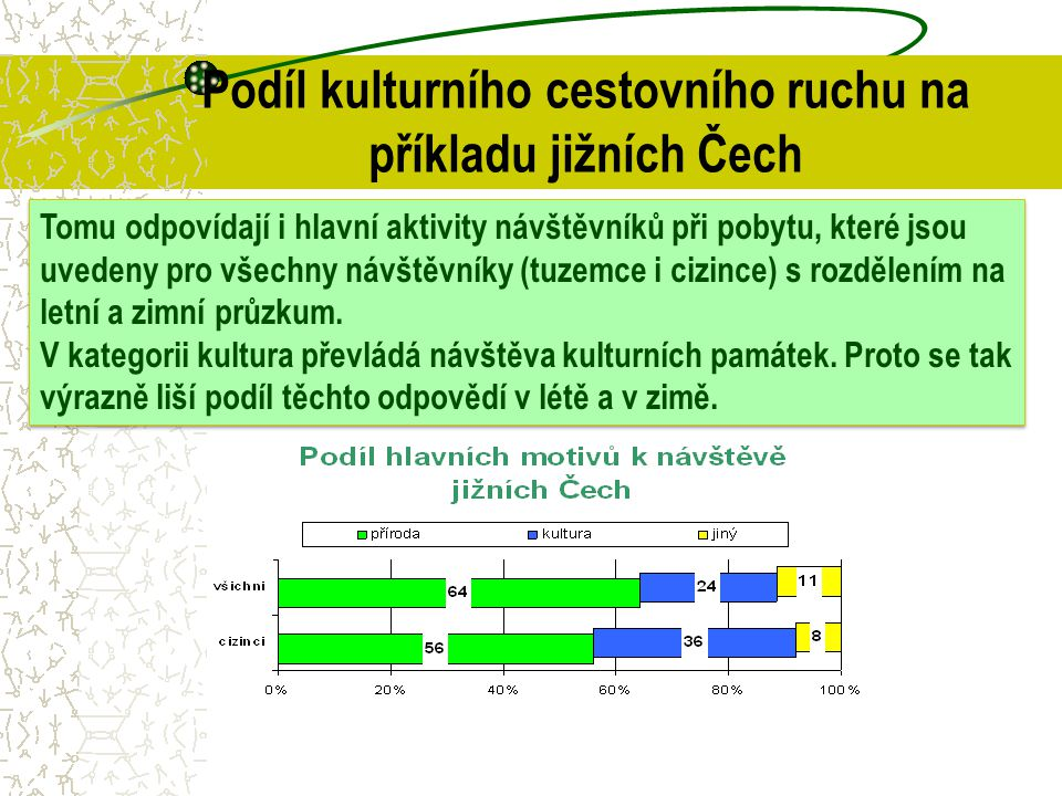 Podíl kulturního cestovního ruchu na příkladu jižních Čech Tomu odpovídají i hlavní aktivity návštěvníků při pobytu, které jsou uvedeny pro všechny ná