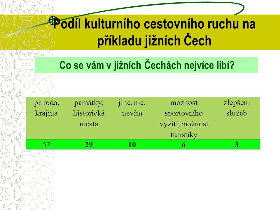 Podíl kulturního cestovního ruchu na příkladu jižních Čech Co se vám v jižních Čechách nejvíce libí? příroda, krajina památky, historická města jiné,