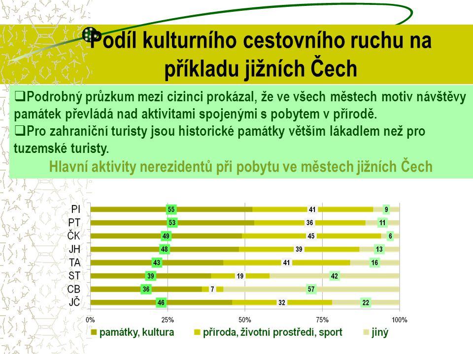 Podíl kulturního cestovního ruchu na příkladu jižních Čech  Podrobný průzkum mezi cizinci prokázal, že ve všech městech motiv návštěvy památek převlá