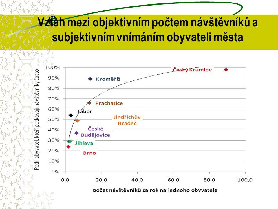 Vztah mezi objektivním počtem návštěvníků a subjektivním vnímáním obyvateli města