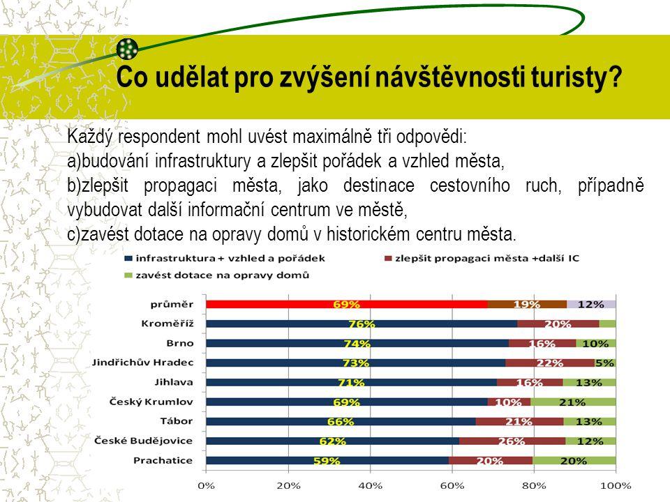 Co udělat pro zvýšení návštěvnosti turisty? Každý respondent mohl uvést maximálně tři odpovědi: a)budování infrastruktury a zlepšit pořádek a vzhled m