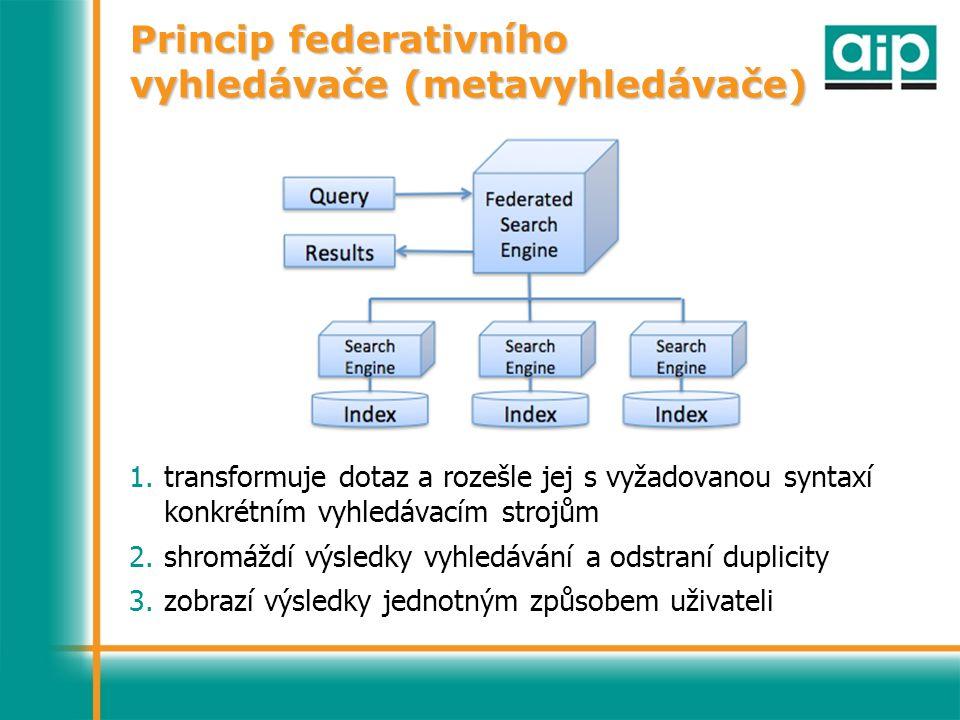 Princip federativního vyhledávače (metavyhledávače) 1.transformuje dotaz a rozešle jej s vyžadovanou syntaxí konkrétním vyhledávacím strojům 2.shromáždí výsledky vyhledávání a odstraní duplicity 3.zobrazí výsledky jednotným způsobem uživateli